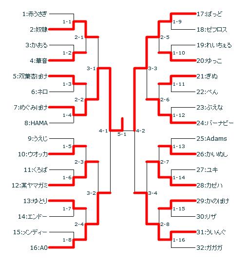 第14回キツネの社mf本戦トーナメント(修正)
