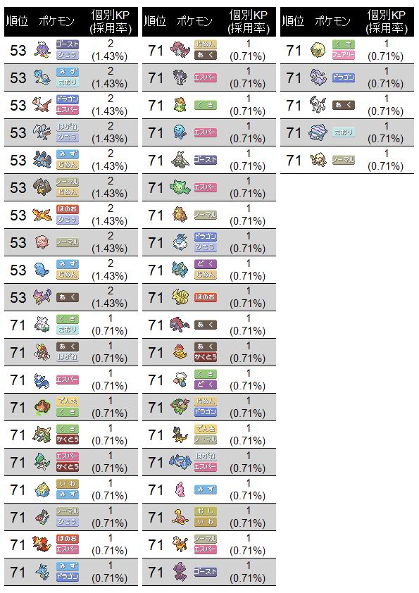 第2回真皇杯オンライン予選-壱の陣-KPリスト(2)