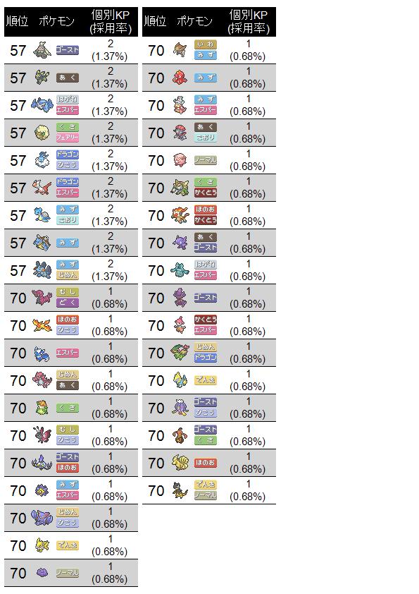 第2回真皇杯オンライン予選-伍の陣-KPリスト(2)