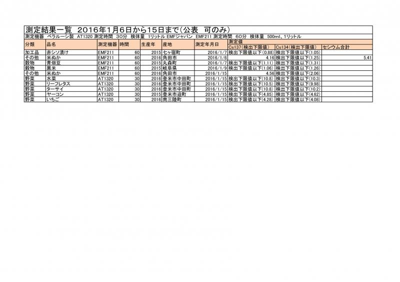 1月6日から15日までの測定結果