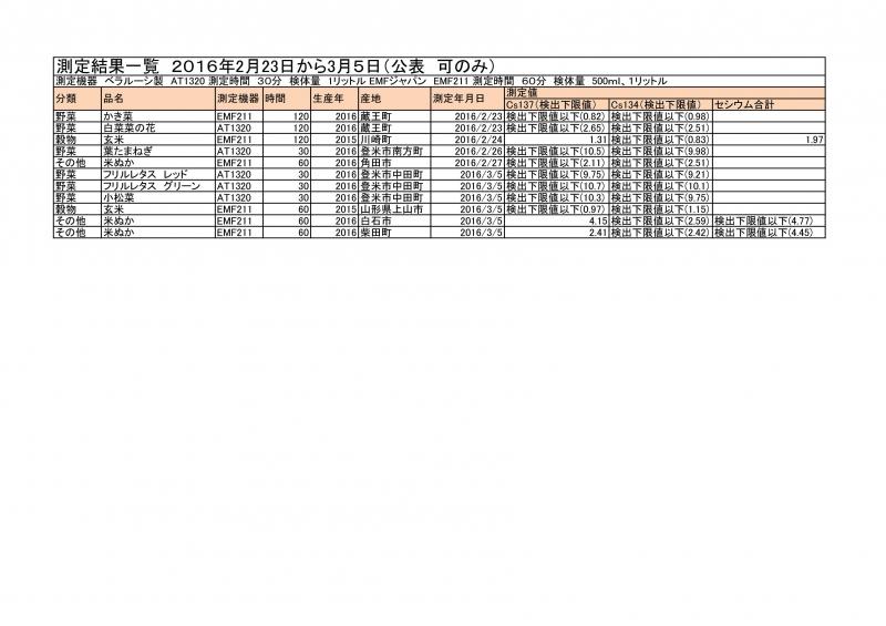 2月23日から3月5日までの測定結果