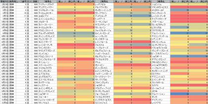 脚質傾向_阪神_芝_1600m_20150101~20151206