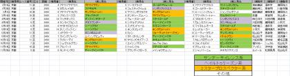 馬場傾向_京都_芝_2400m_20150101~20151231
