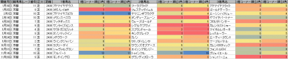 脚質傾向_京都_芝_2400m_20150101~20151231
