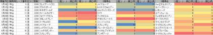 脚質傾向_中山_芝_2200m_20150101~20150419
