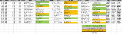 馬場傾向_京都_芝_1200m_20150101~20150531