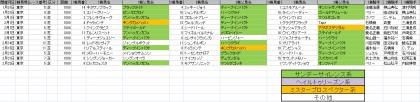 馬場傾向_東京_芝_1800m_20150101~20150222
