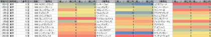 脚質傾向_東京_芝_1800m_20150101~20150222
