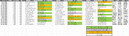 馬場傾向_阪神_芝_1400m_20150101~20150419