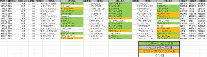馬場傾向_阪神_芝_1600m_20150101~20150412