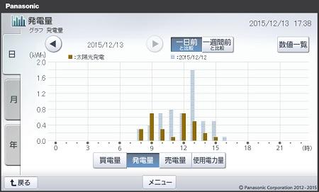 151213_グラフ
