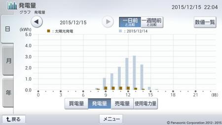 151215_グラフ
