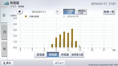 160111_グラフ