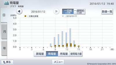160112_グラフ
