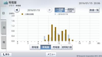 160115_グラフ
