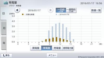 160117_グラフ