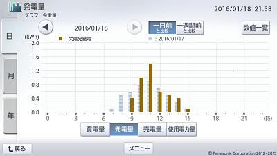 160118_グラフ