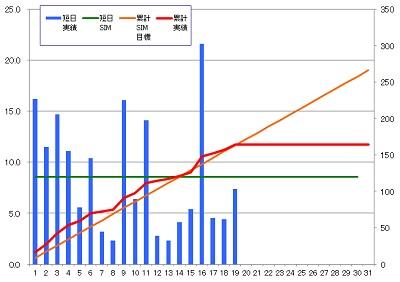 160119_発電グラフ