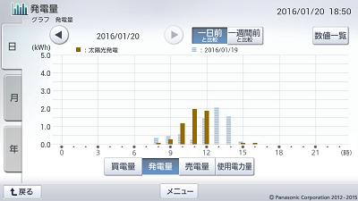 160120_グラフ