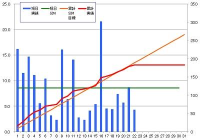 160122_発電グラフ