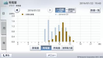 160122_グラフ