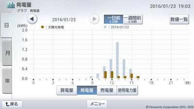 160123_グラフ