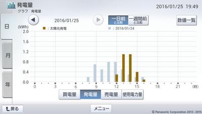 160125_グラフ