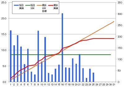 160125_発電グラフ