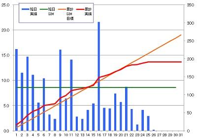 160126_発電グラフ
