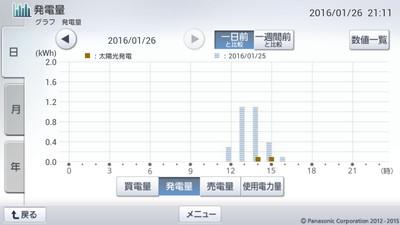 160126_グラフ