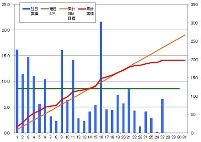 160127_発電グラフ