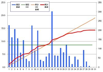 160129_発電グラフ