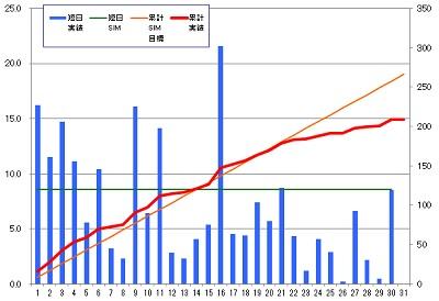 160130_発電グラフ