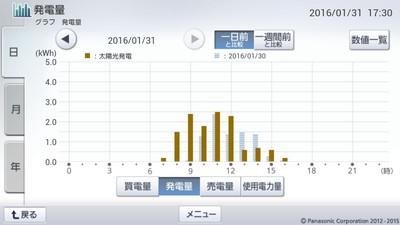 160131_グラフ
