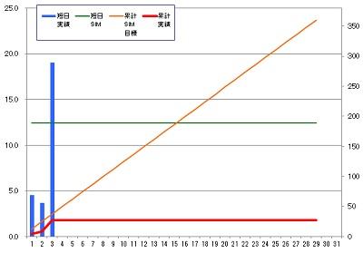 160203_発電グラフ