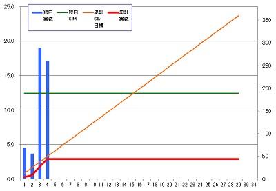 160204_発電グラフ