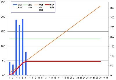 160206_発電グラフ