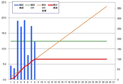 160208_発電グラフ