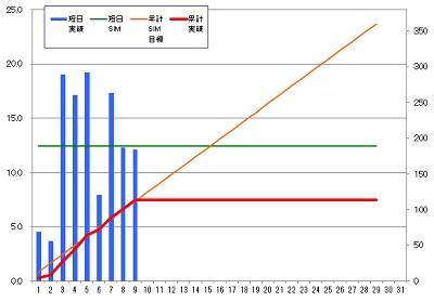 160209_発電グラフ