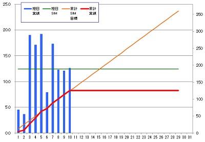 160210_発電グラフ