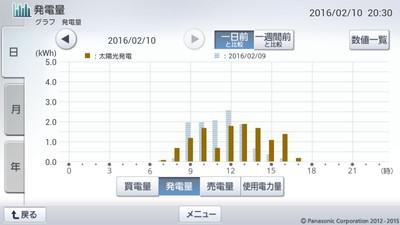 160210_グラフ