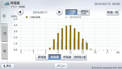 160211_グラフ