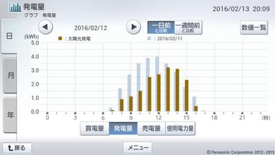 160212_グラフ