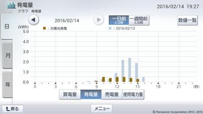 160214_グラフ