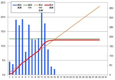 160215_発電グラフ