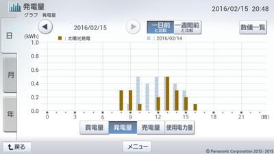 160215_グラフ