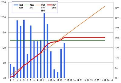 160217_発電グラフ