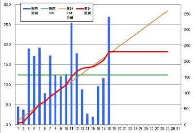 160218_発電グラフ