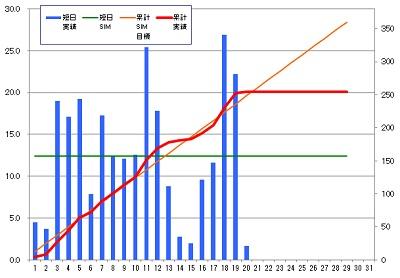 160220_発電グラフ