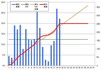 160219_発電グラフ